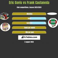 Eric Davis vs Frank Castaneda h2h player stats