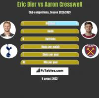 Eric Dier vs Aaron Cresswell h2h player stats