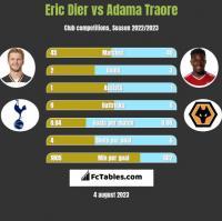 Eric Dier vs Adama Traore h2h player stats