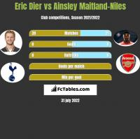 Eric Dier vs Ainsley Maitland-Niles h2h player stats
