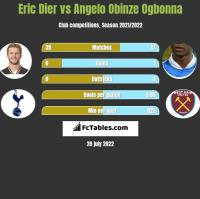 Eric Dier vs Angelo Obinze Ogbonna h2h player stats