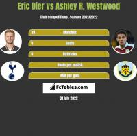 Eric Dier vs Ashley R. Westwood h2h player stats