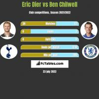 Eric Dier vs Ben Chilwell h2h player stats