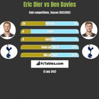 Eric Dier vs Ben Davies h2h player stats