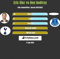 Eric Dier vs Ben Godfrey h2h player stats