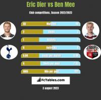 Eric Dier vs Ben Mee h2h player stats
