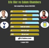 Eric Dier vs Calum Chambers h2h player stats