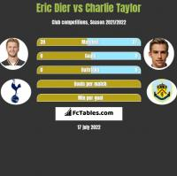Eric Dier vs Charlie Taylor h2h player stats