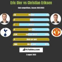 Eric Dier vs Christian Eriksen h2h player stats