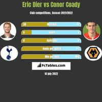 Eric Dier vs Conor Coady h2h player stats