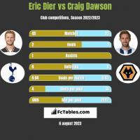 Eric Dier vs Craig Dawson h2h player stats