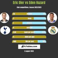 Eric Dier vs Eden Hazard h2h player stats