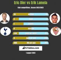 Eric Dier vs Erik Lamela h2h player stats