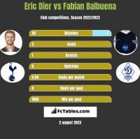 Eric Dier vs Fabian Balbuena h2h player stats