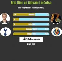 Eric Dier vs Giovani Lo Celso h2h player stats