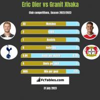 Eric Dier vs Granit Xhaka h2h player stats