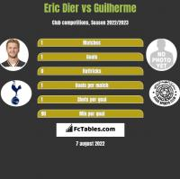 Eric Dier vs Guilherme h2h player stats
