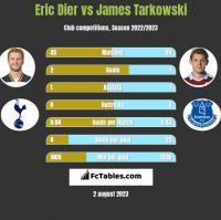 Eric Dier vs James Tarkowski h2h player stats
