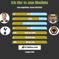 Eric Dier vs Joao Moutinho h2h player stats