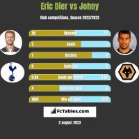Eric Dier vs Johny h2h player stats