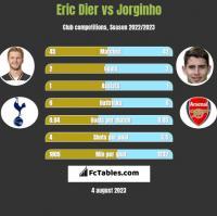 Eric Dier vs Jorginho h2h player stats