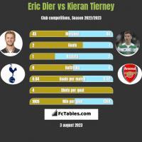 Eric Dier vs Kieran Tierney h2h player stats