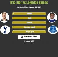 Eric Dier vs Leighton Baines h2h player stats