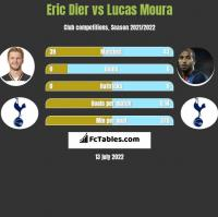 Eric Dier vs Lucas Moura h2h player stats