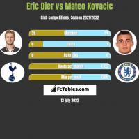 Eric Dier vs Mateo Kovacic h2h player stats