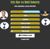 Eric Dier vs Matt Doherty h2h player stats
