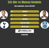 Eric Dier vs Moussa Dembele h2h player stats