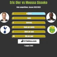 Eric Dier vs Moussa Sissoko h2h player stats