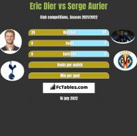 Eric Dier vs Serge Aurier h2h player stats