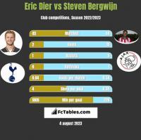 Eric Dier vs Steven Bergwijn h2h player stats