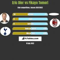 Eric Dier vs Fikayo Tomori h2h player stats