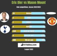 Eric Dier vs Mason Mount h2h player stats