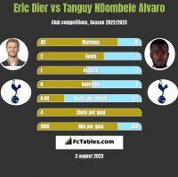 Eric Dier vs Tanguy NDombele Alvaro h2h player stats