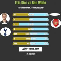 Eric Dier vs Ben White h2h player stats