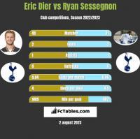 Eric Dier vs Ryan Sessegnon h2h player stats