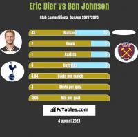 Eric Dier vs Ben Johnson h2h player stats