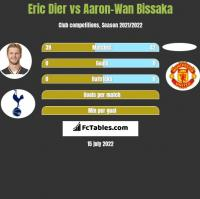 Eric Dier vs Aaron-Wan Bissaka h2h player stats
