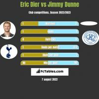 Eric Dier vs Jimmy Dunne h2h player stats