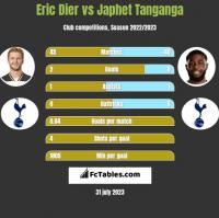 Eric Dier vs Japhet Tanganga h2h player stats