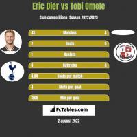 Eric Dier vs Tobi Omole h2h player stats