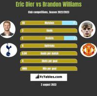 Eric Dier vs Brandon Williams h2h player stats