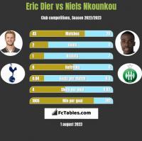 Eric Dier vs Niels Nkounkou h2h player stats