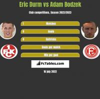 Eric Durm vs Adam Bodzek h2h player stats