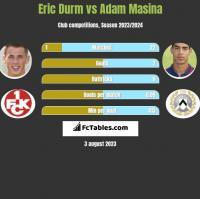 Eric Durm vs Adam Masina h2h player stats