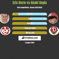 Eric Durm vs Akaki Gogia h2h player stats