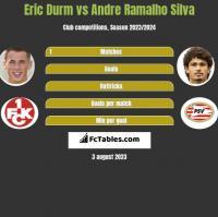 Eric Durm vs Andre Silva h2h player stats
